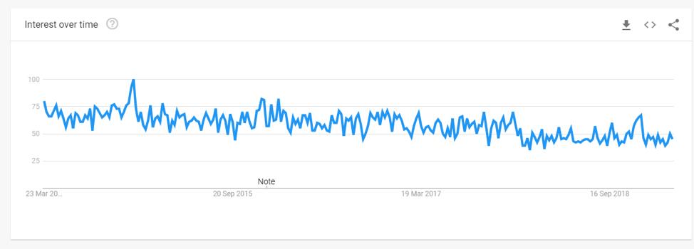 dati di tendenza google gioielli fatti a mano