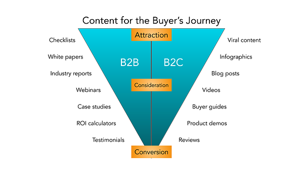b2b-marketing-content-for-the-acquirenti-viaggio-grafica
