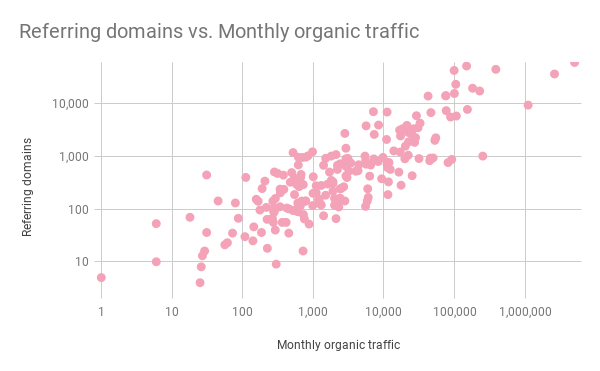 grafico a dispersione che mostra la correlazione tra i link e il ranking organico per il content marketing di saas.