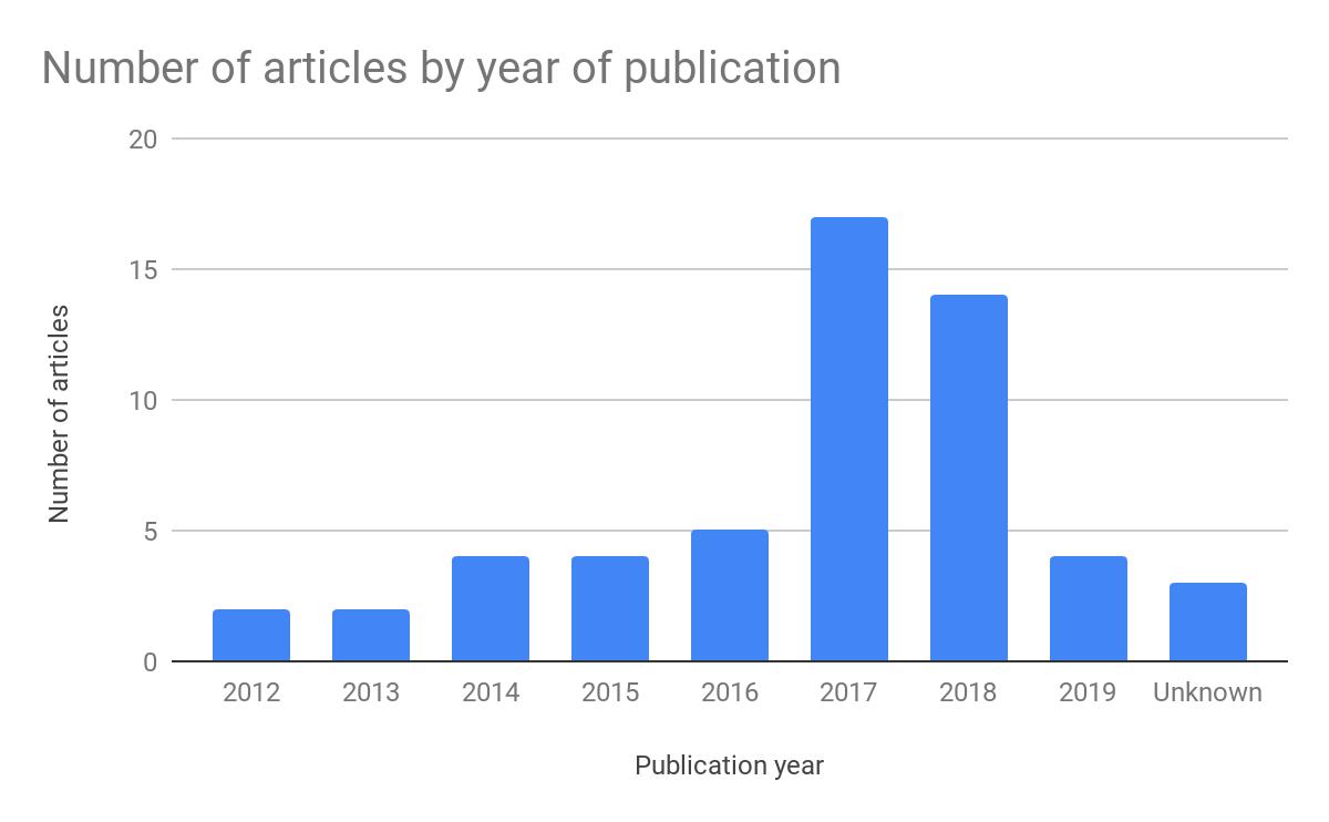 grafico che mostra la data di pubblicazione dei post che ha ottenuto il maggior numero di collegamenti.