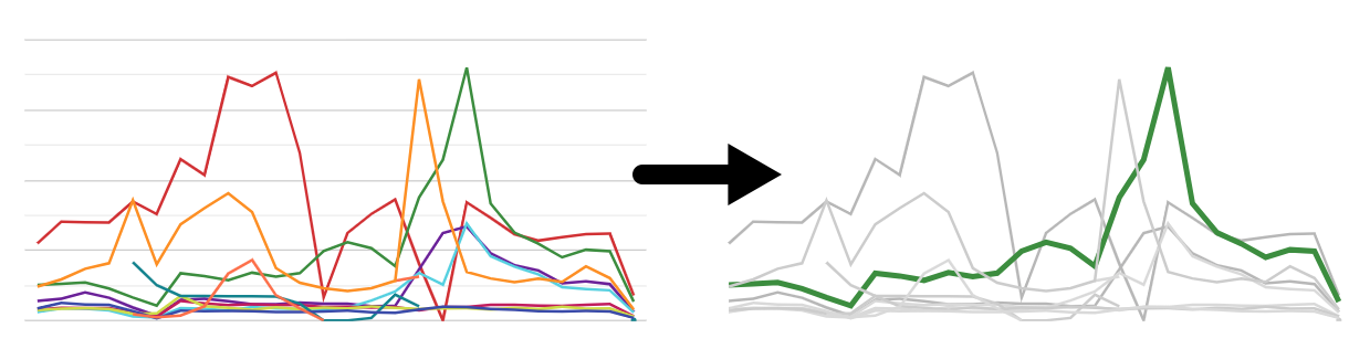 esempio di come utilizzare data studio per far risaltare una linea di tendenza.