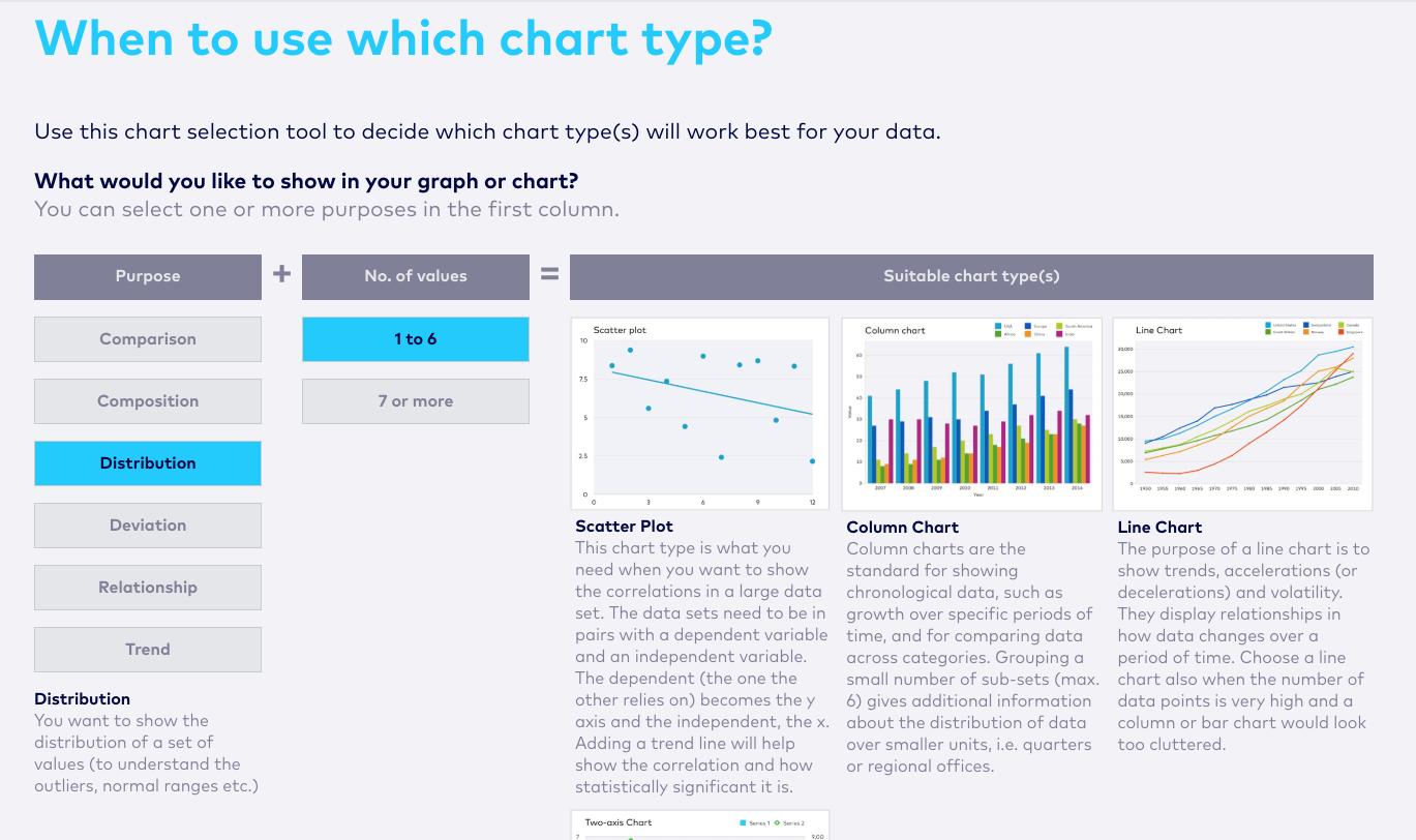 come scegliere un tipo di grafico per la segnalazione.