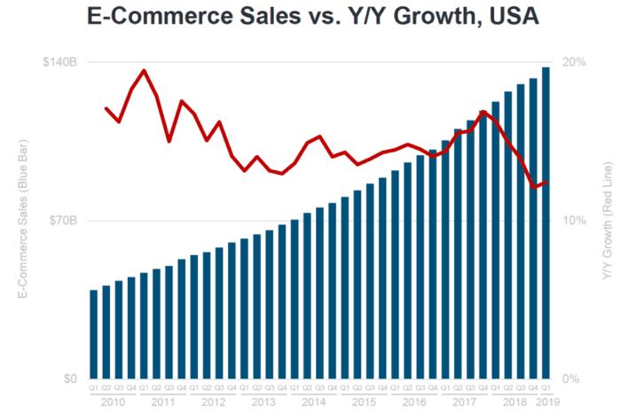 Vendite di e-commerce rispetto alla crescita YoY