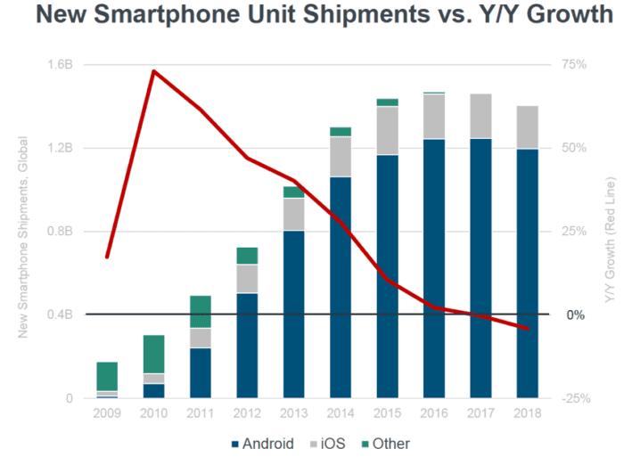 Nuove spedizioni di unità smartphone rispetto alla crescita YoY