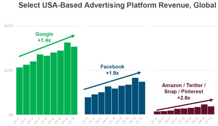 Entrate della piattaforma pubblicitaria negli Stati Uniti