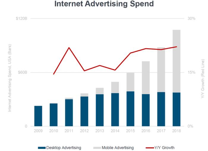 Spesa pubblicitaria su Internet