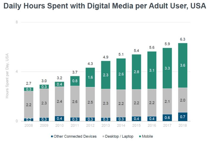 Ore giornaliere trascorse con i media digitali