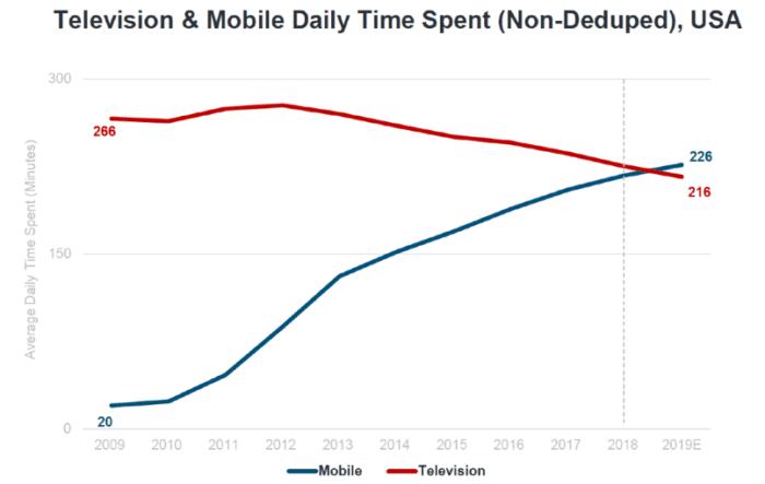 La televisione e il cellulare trascorrono il tempo quotidiano