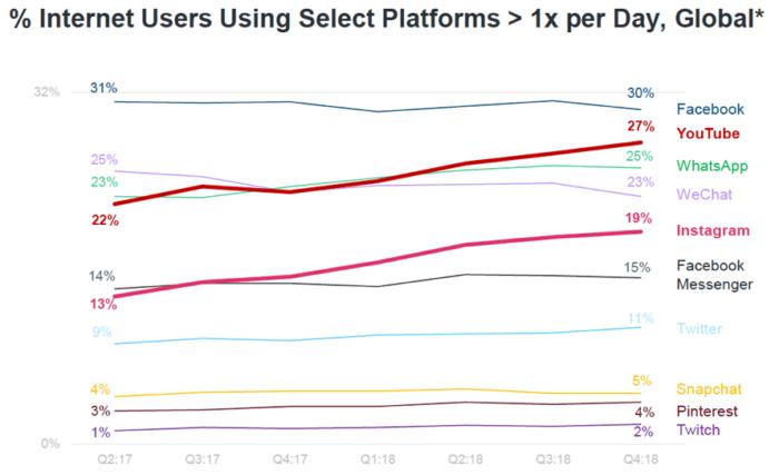 % di utenti di Internet che utilizzano piattaforme selezionate