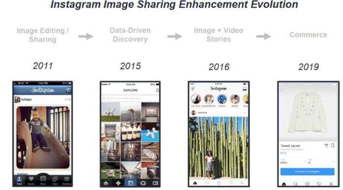 Evoluzione di Instagram