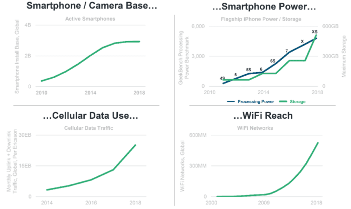 Statistiche per smartphone