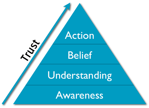 Triangolo fiduciario