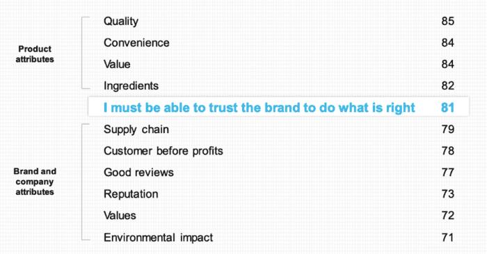 Affidati agli attributi di prodotto e marchio