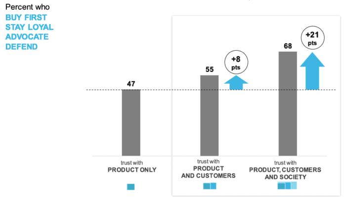Marchi benefici della fiducia dei consumatori
