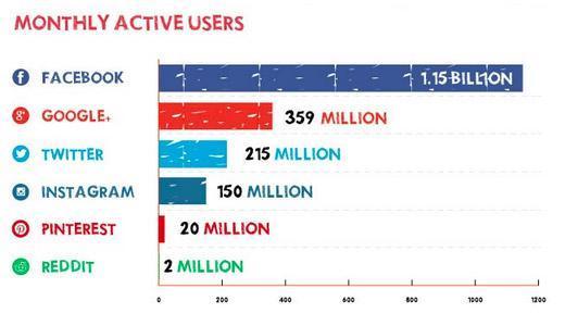 utenti social network mensili attivi