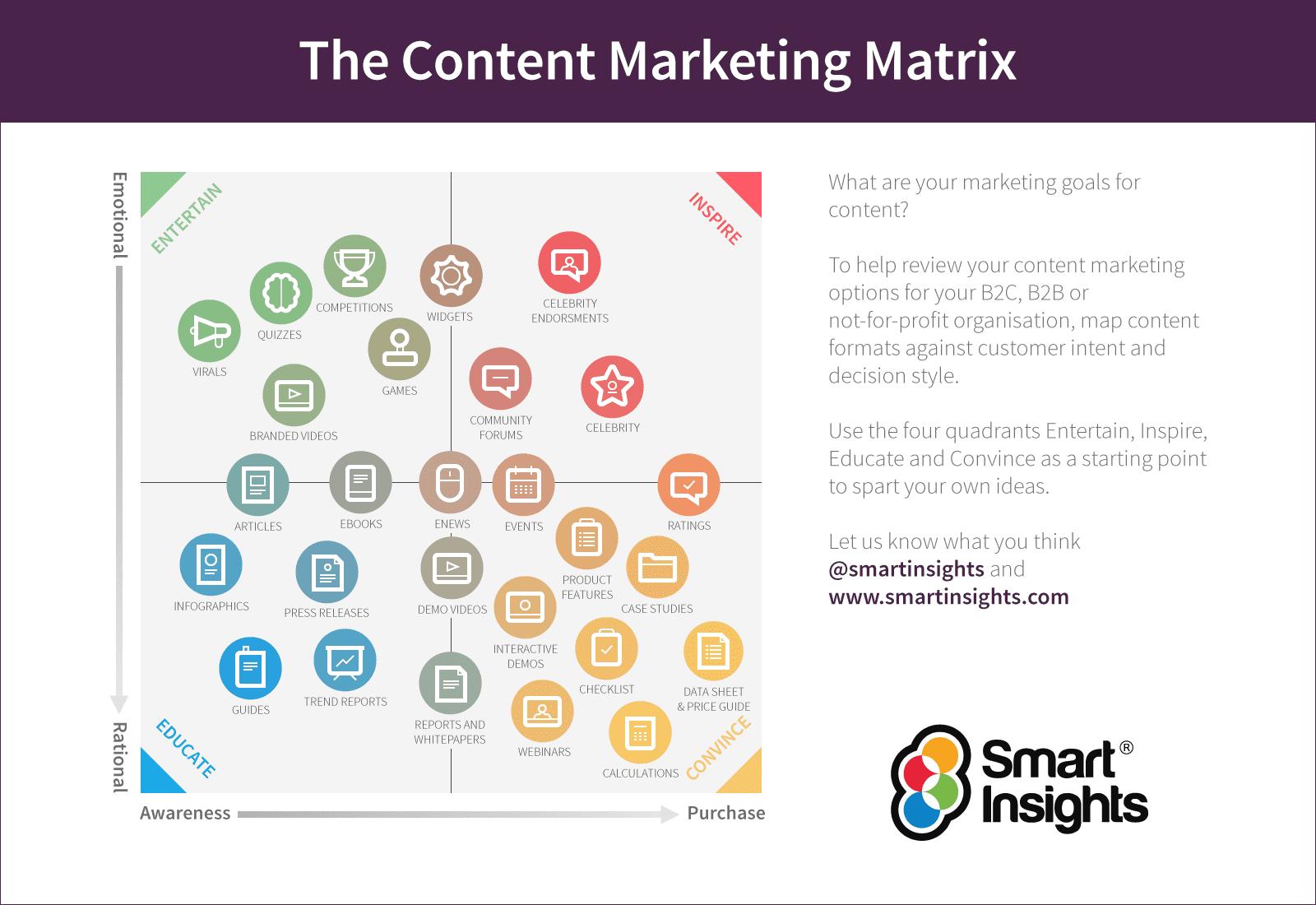 Smart-Insights-Content-Marketing-matrix