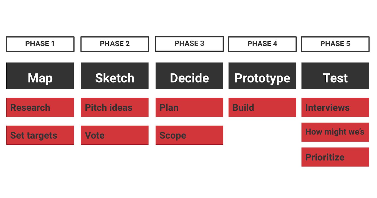 adattamento dello sprint framework per campagne di marketing.