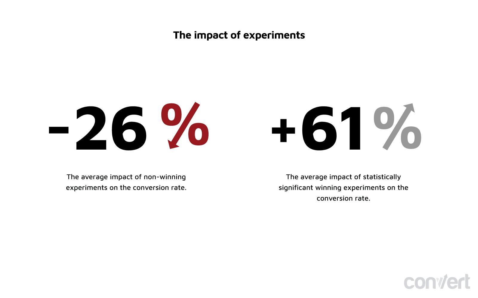 grafico che mostra l'impatto negativo degli esperimenti falliti.