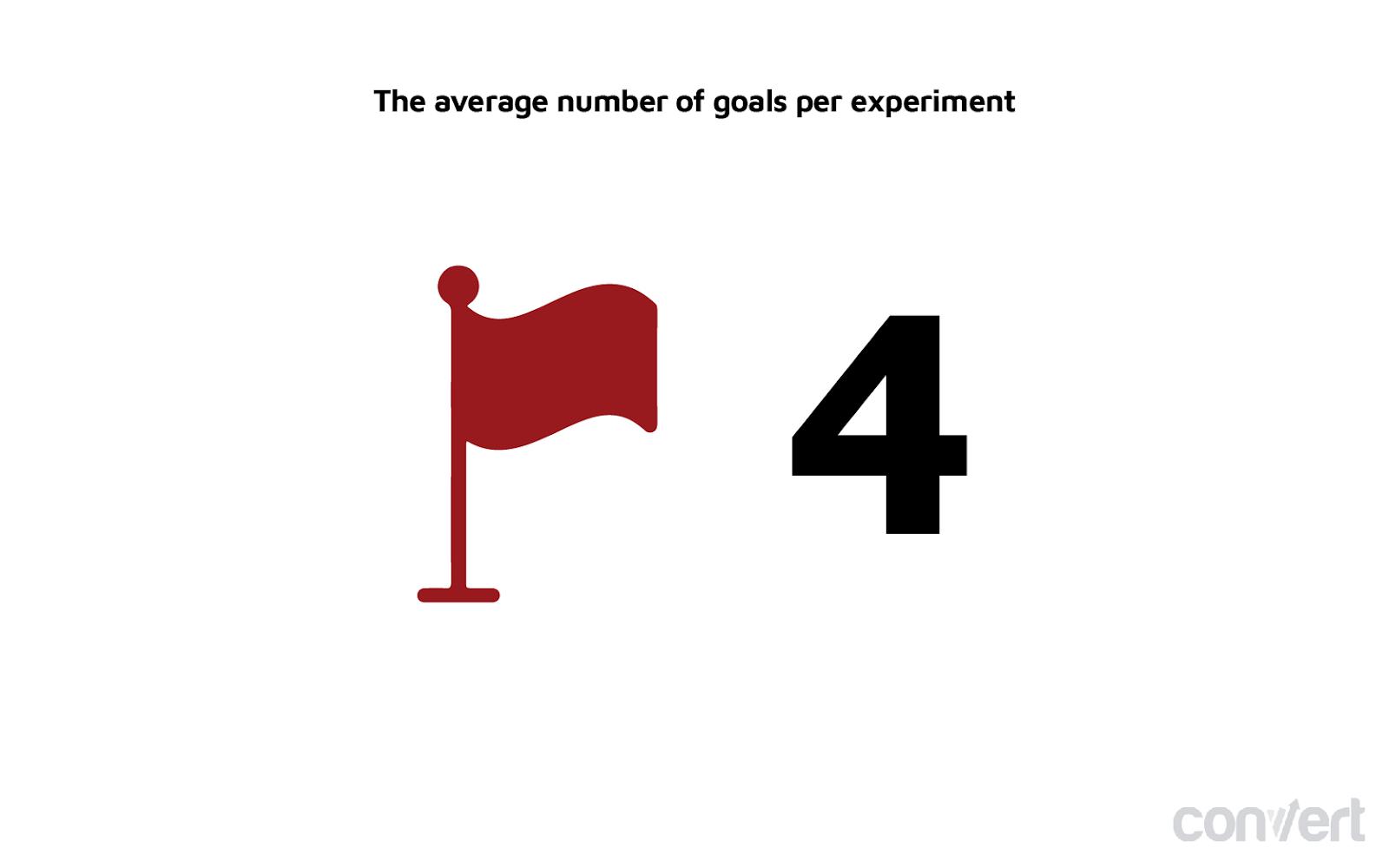 grafico che mostra il numero medio di esperimenti.