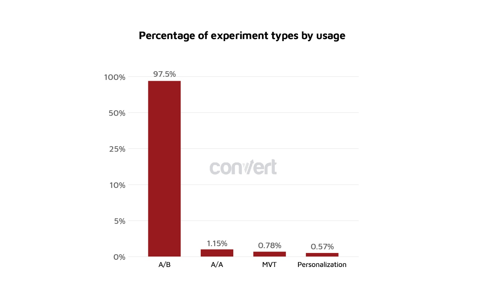 grafico che mostra la popolarità di diversi tipi di esperimento.