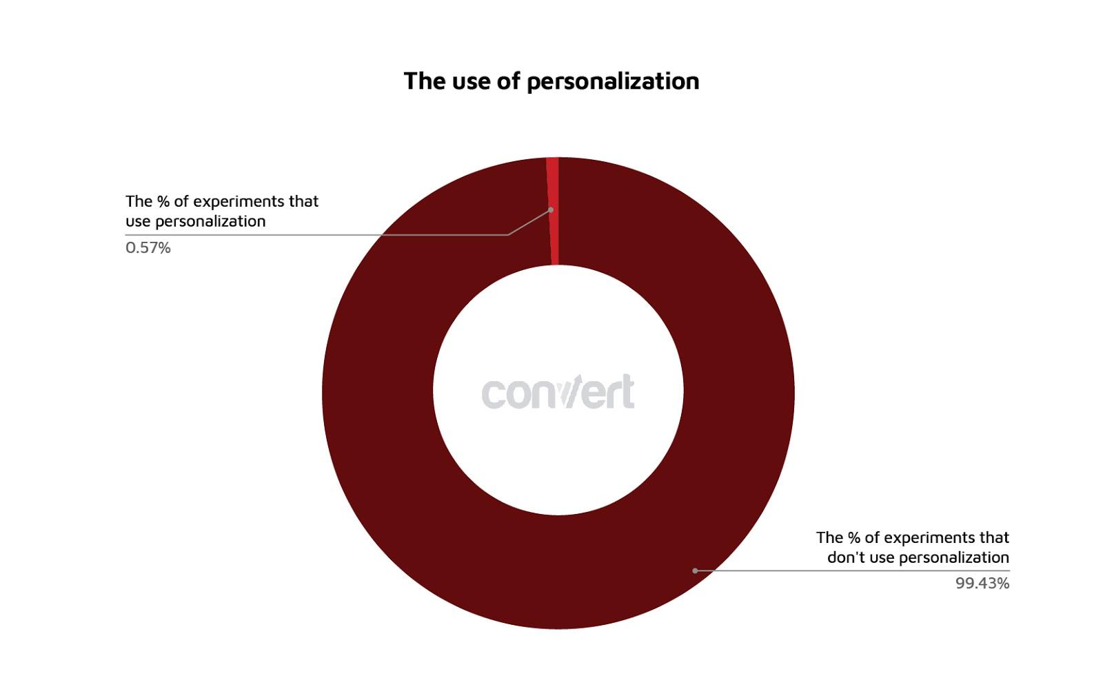 grafico che mostra l'uso della personalizzazione nella sperimentazione.