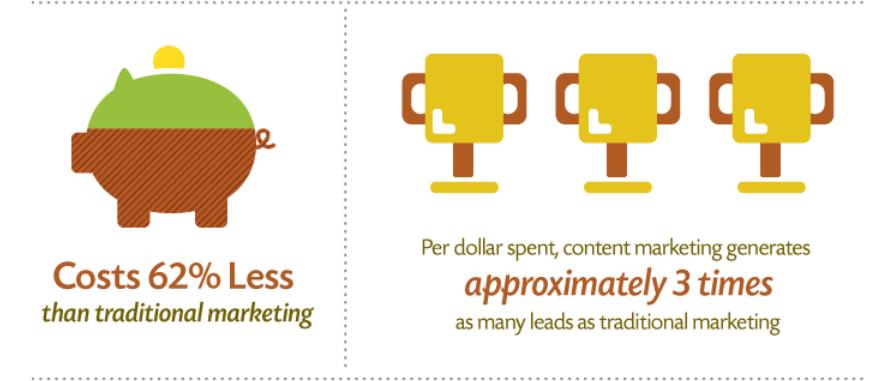 Statistica di Content Marketing