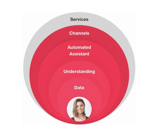 Comprensione dei dati