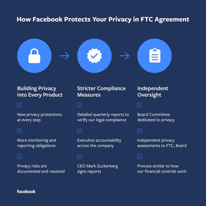 Accordo sulla privacy di Facebook