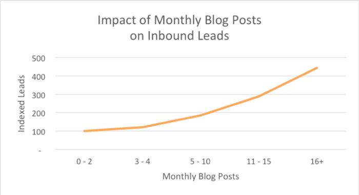 Impatto dei post mensili sul blog sui lead in entrata