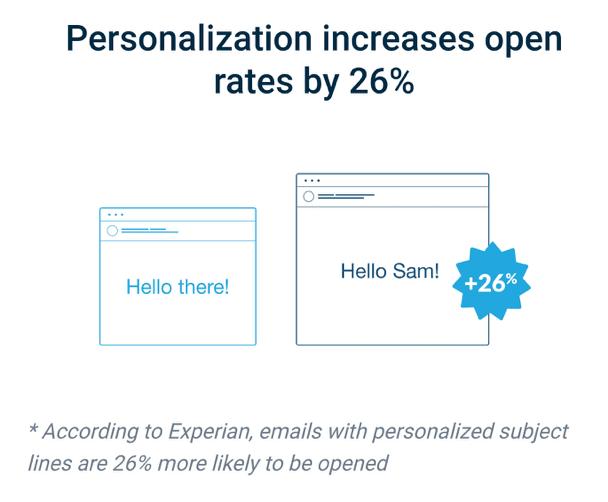 Tasso di apertura e-mail personalizzato