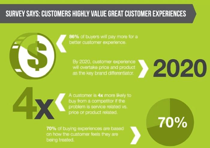 I clienti apprezzano le buone esperienze