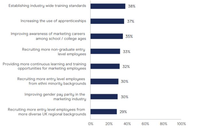 Talenti e competenze - Cambiamenti del settore
