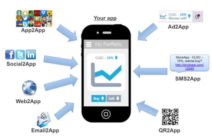 Vantaggi dell'app per dispositivi mobili