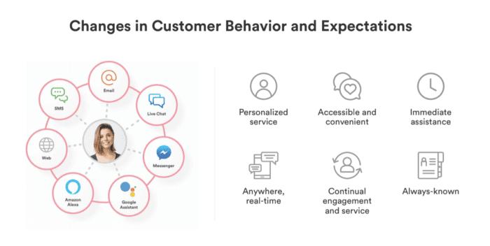 Cambiamenti nel comportamento e nelle aspettative del cliente