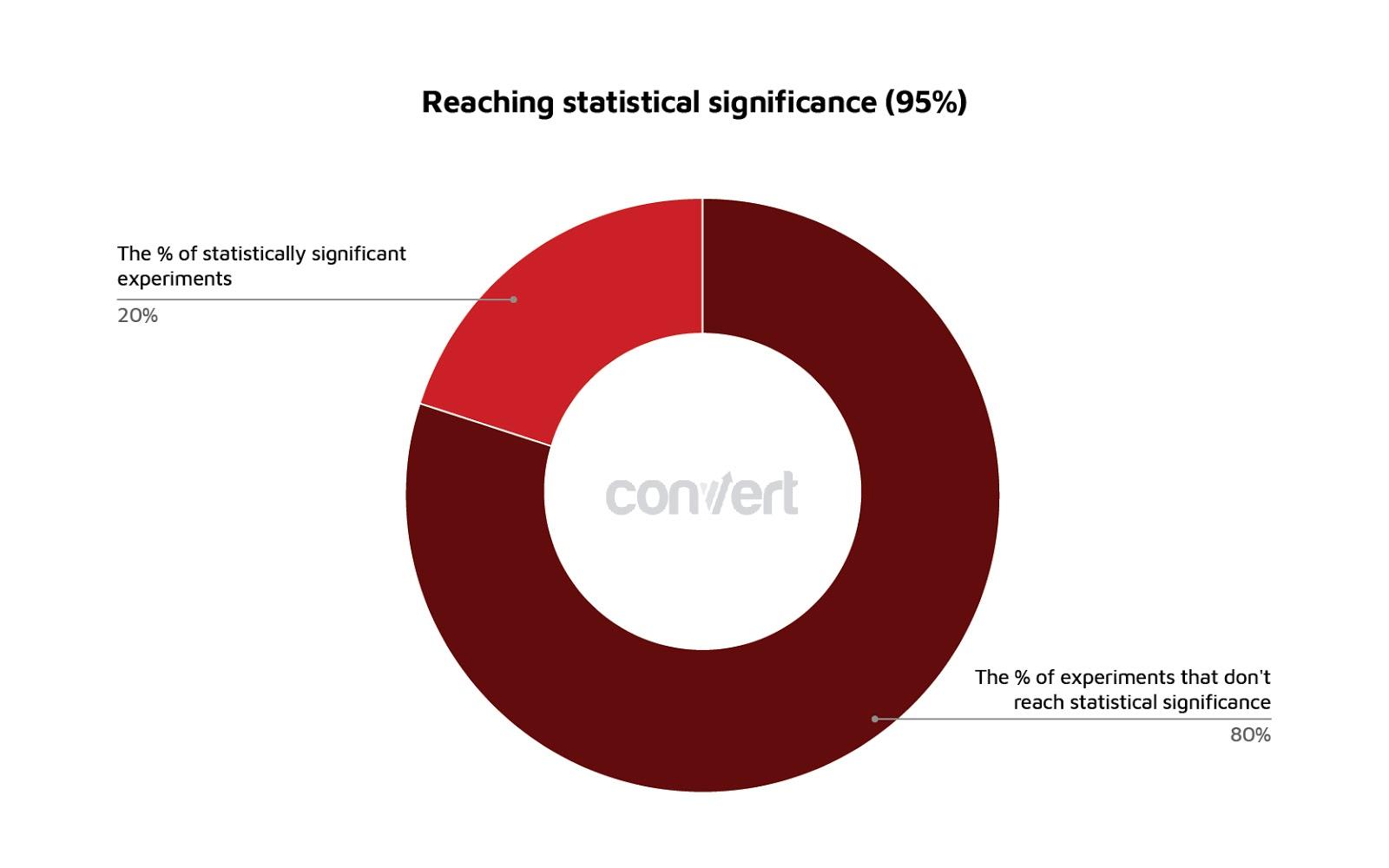 grafico che mostra la percentuale di esperimenti che raggiungono la significatività statistica.