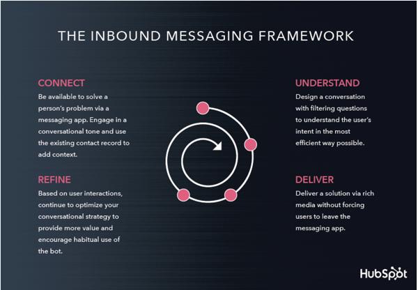 chatbots-inbound-messaging-quadro