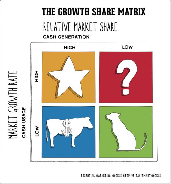 Il-Growth-Share-matrix