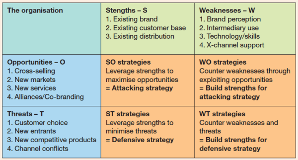 analisi SWOT-template