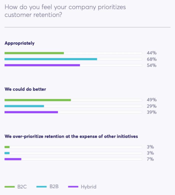 Come pensi che la tua azienda dia priorità alla fidelizzazione dei clienti?