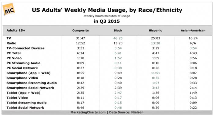 Rapporto sul consumo di contenuti