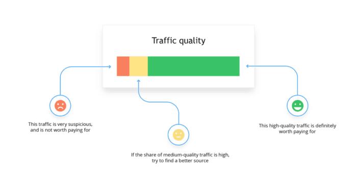 Qualità del traffico organico