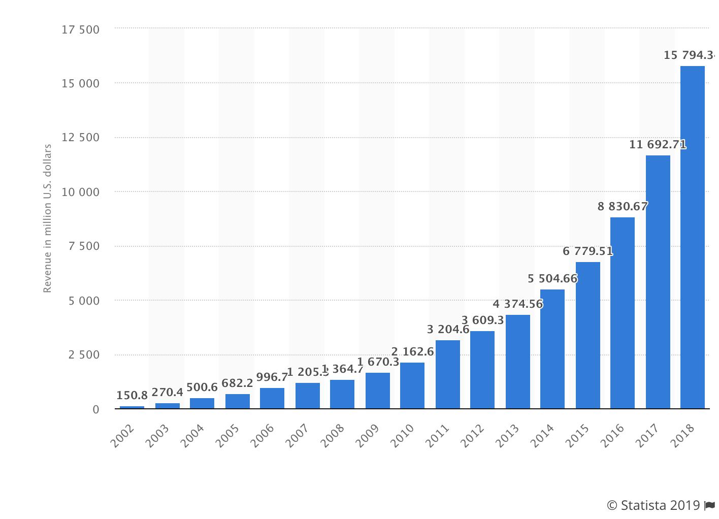 grafico che mostra la crescita dei ricavi di netflix anche dopo aver aumentato i prezzi.