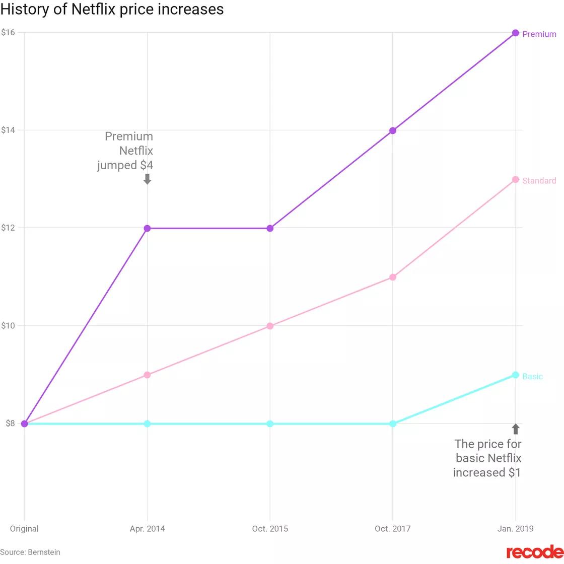 storia di netflix degli aumenti di prezzo.