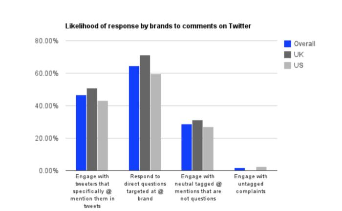 Probabilità di risposta dei marchi su Twitter