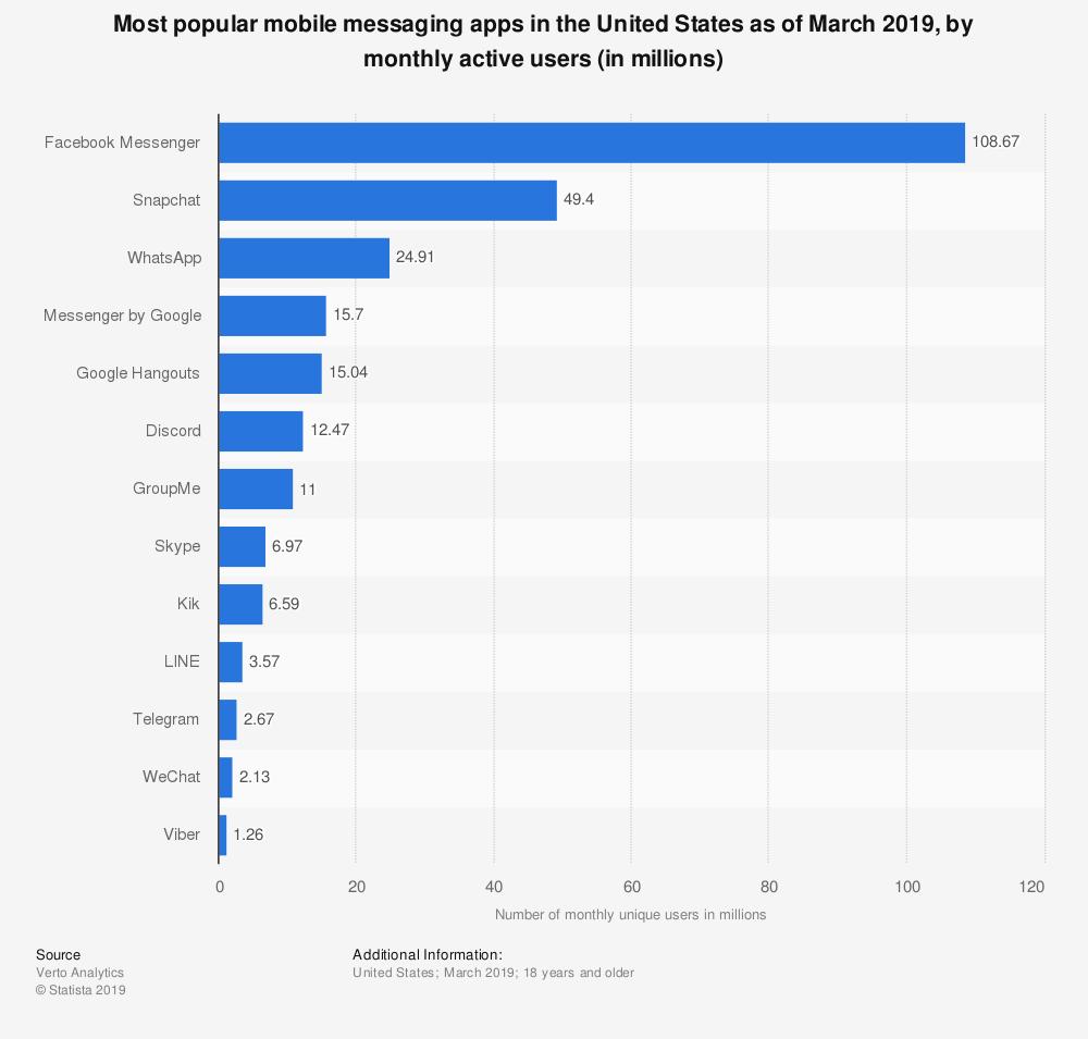 Utenti medi mensili dell'app Messenger negli Stati Uniti