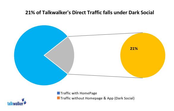 Dati social oscuri di Talkwalker