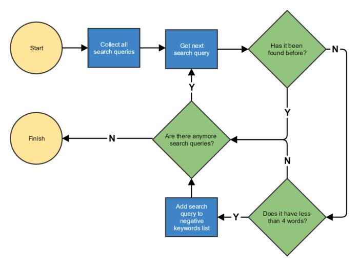 Cerca query flusso di script