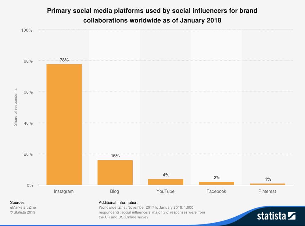 grafico dell'influencer sociale