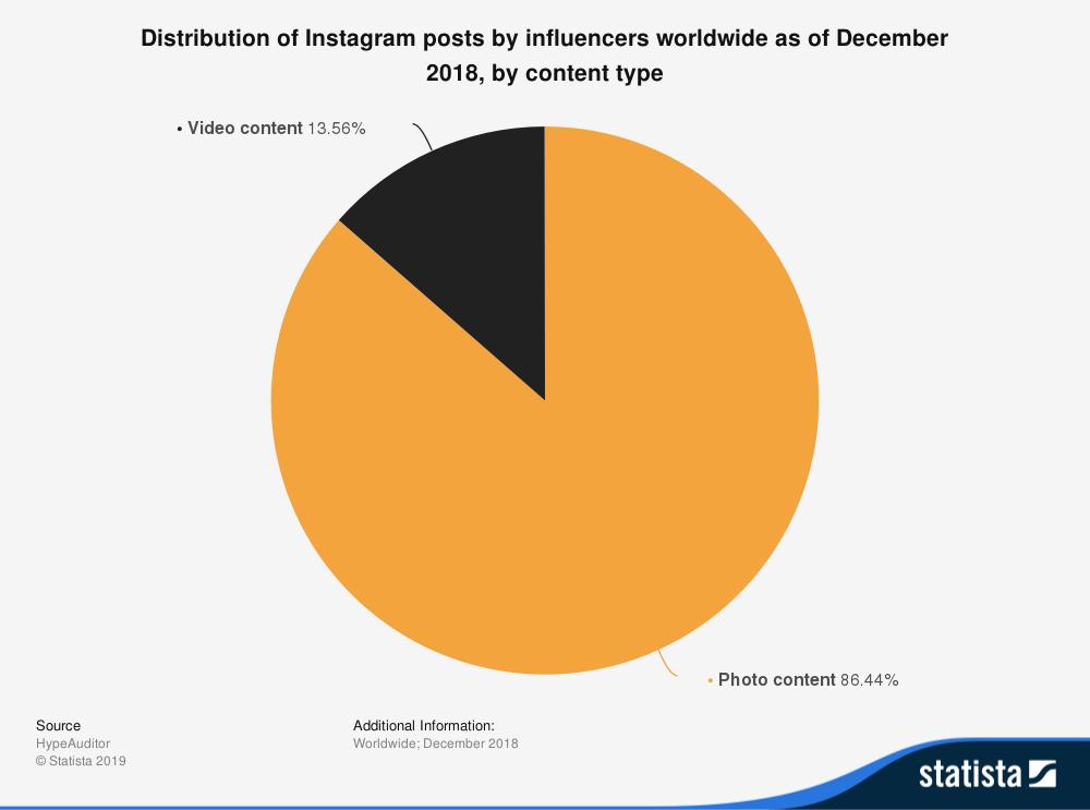 messaggi di instagram di influencer