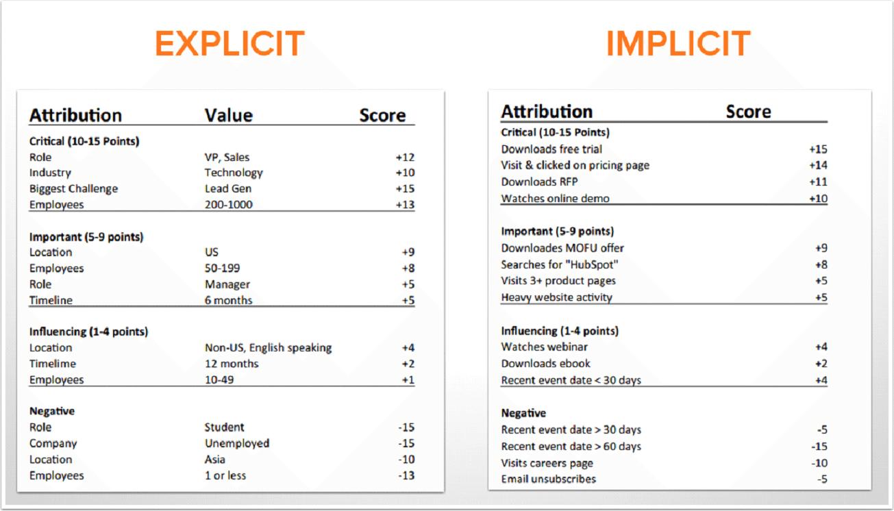 Tabella dei criteri espliciti e impliciti per le metriche saas.